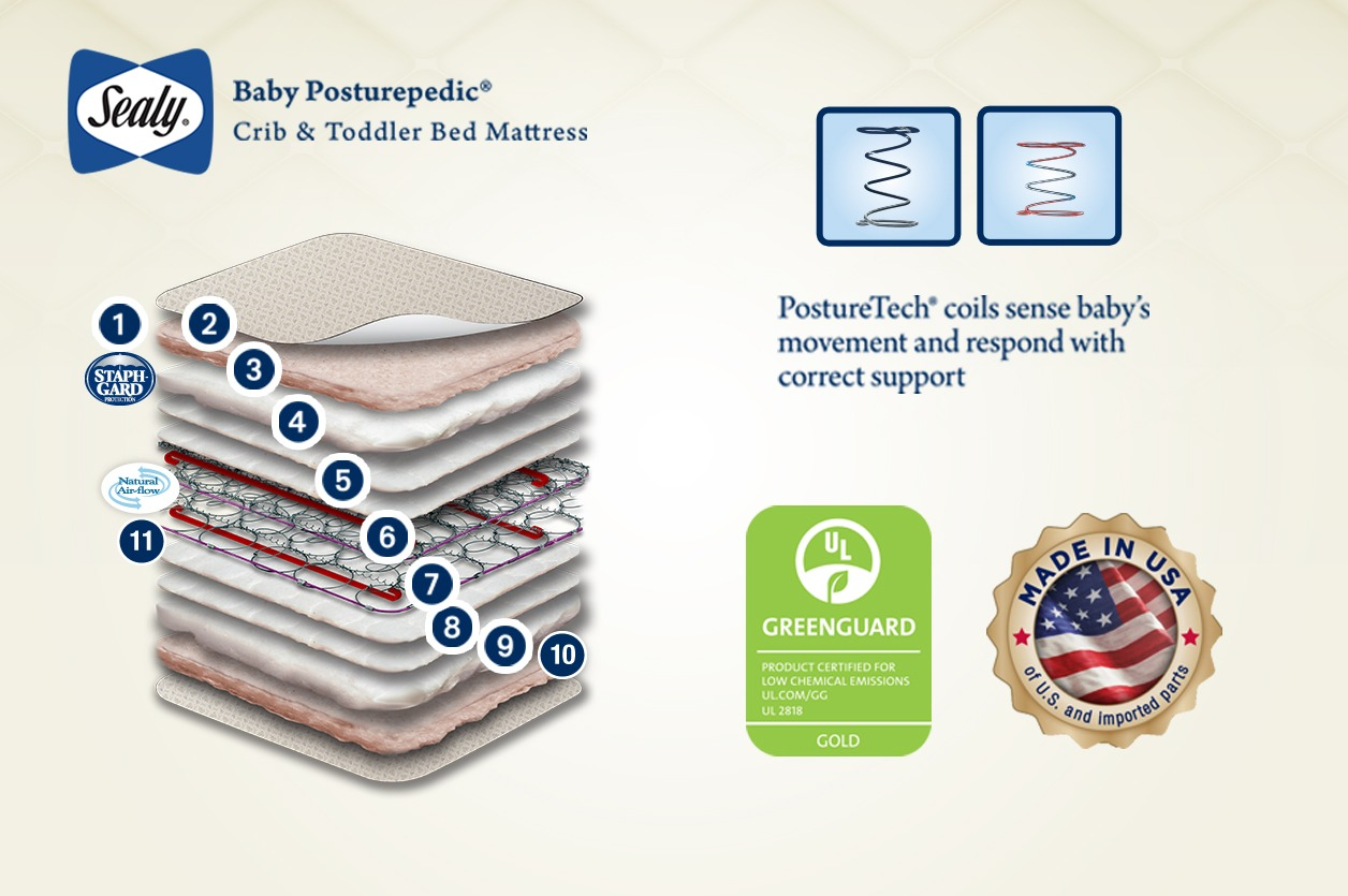 Crib Mattress Basics